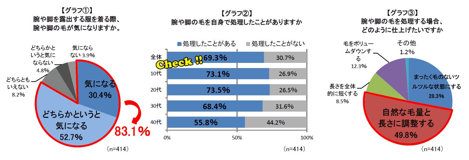 シック・ジャパンのアンケート結果…約69.3%の経験率